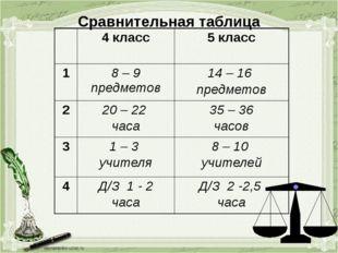 Сравнительная таблица 4 класс 5 класс 1 8 – 9 предметов 14 – 16 предметов 2 2