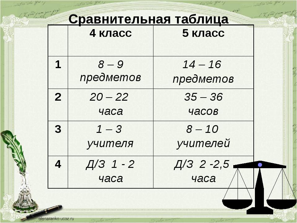 Сравнительная таблица 4 класс 5 класс 1 8 – 9 предметов 14 – 16 предметов 2 2...