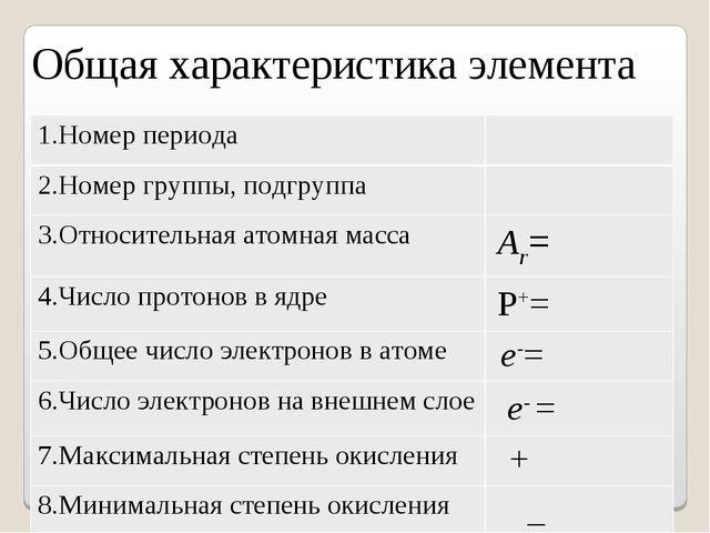 Общая характеристика элемента 1.Номер периода 2.Номер группы, подгруппа 3.О...
