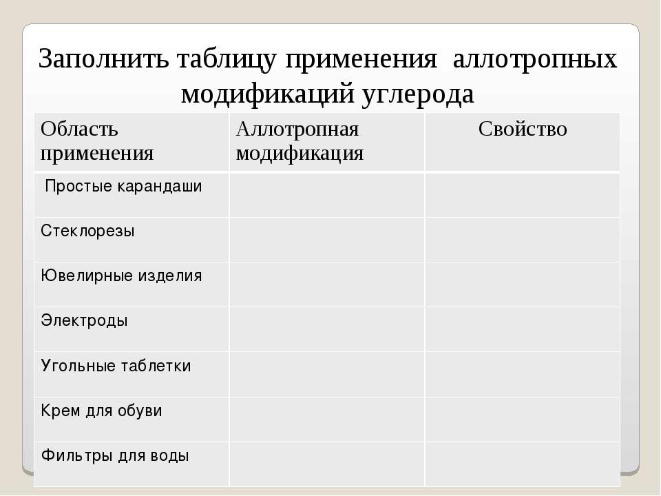 Заполнить таблицу применения аллотропных модификаций углерода Область примене...
