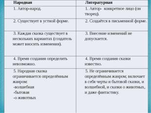 Народная Литературная 1. Автор-народ. 1. Автор- конкретное лицо (он творец).