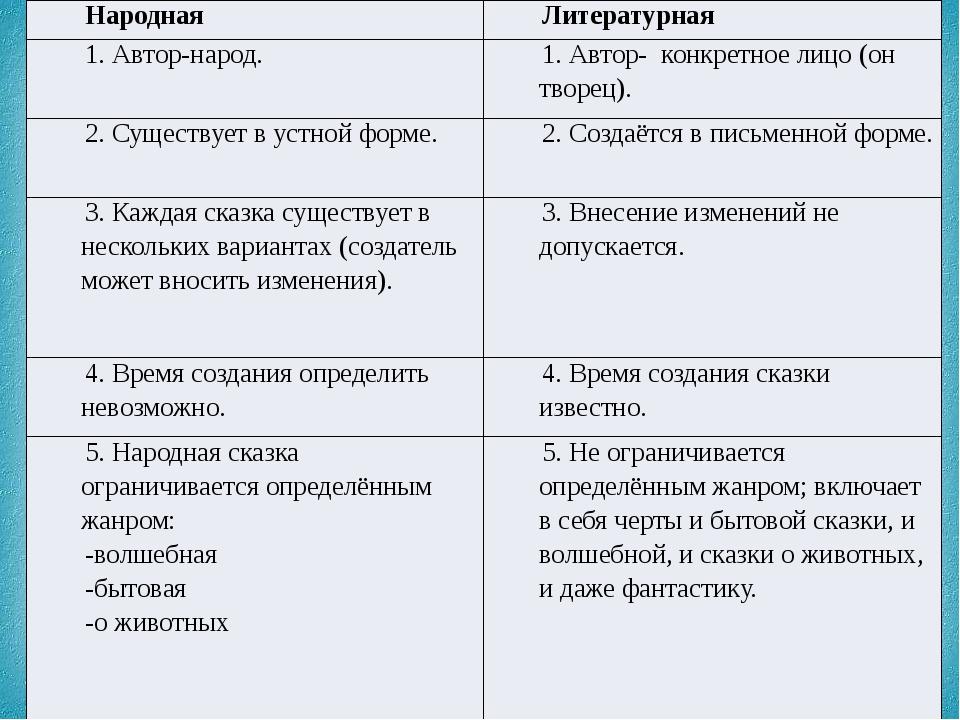 Народная Литературная 1. Автор-народ. 1. Автор- конкретное лицо (он творец)....