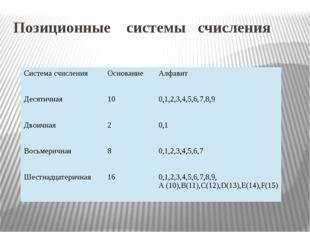 Позиционные системы счисления Система счисления Основание Алфавит Десятичная