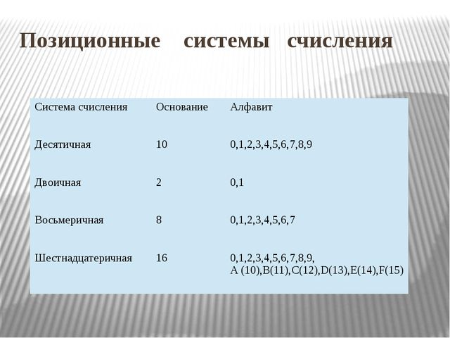 Позиционные системы счисления Система счисления Основание Алфавит Десятичная...