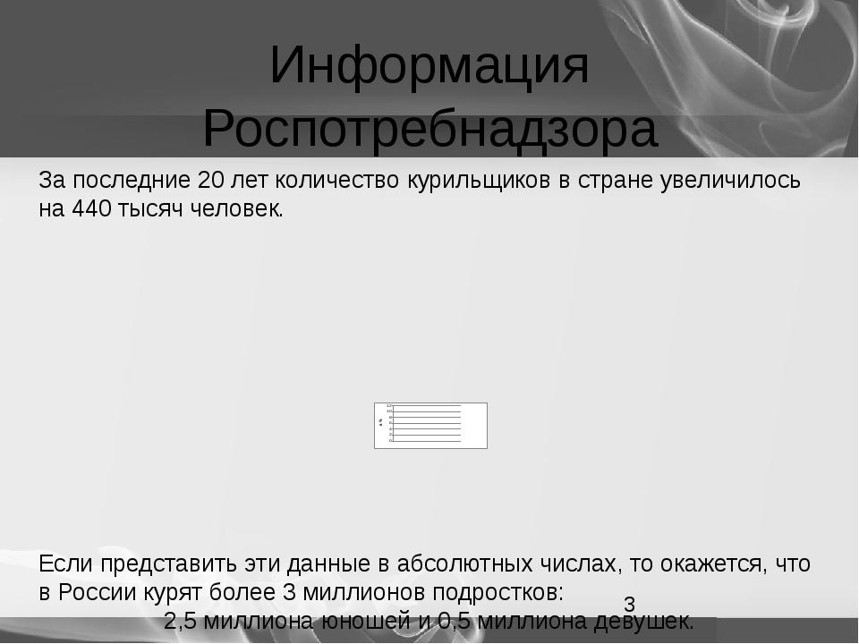 Информация Роспотребнадзора За последние 20 лет количество курильщиков в стра...