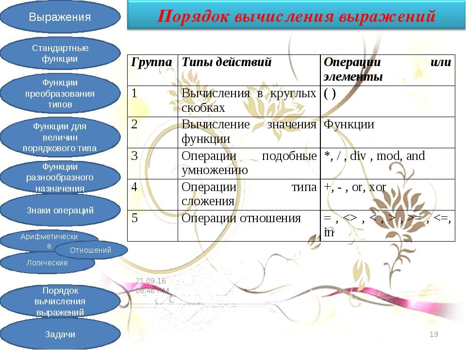 * * ГруппаТипы действийОперации или элементы 1Вычисления в круглых скобках...