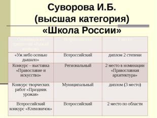 Суворова И.Б. (высшая категория) «Школа России» Олимпиада по предметам «Рыжий