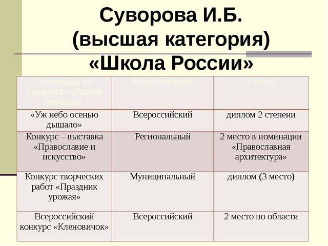 Суворова И.Б. (высшая категория) «Школа России» Олимпиада по предметам «Рыжий...