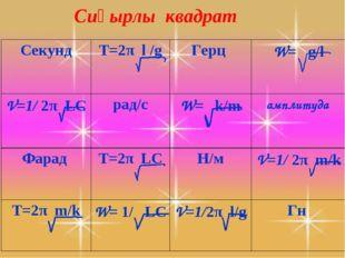 Сиқырлы квадрат СекундT=2π l /gГерц W= g/l V=1/ 2π LC рад/сW= k/mамплит