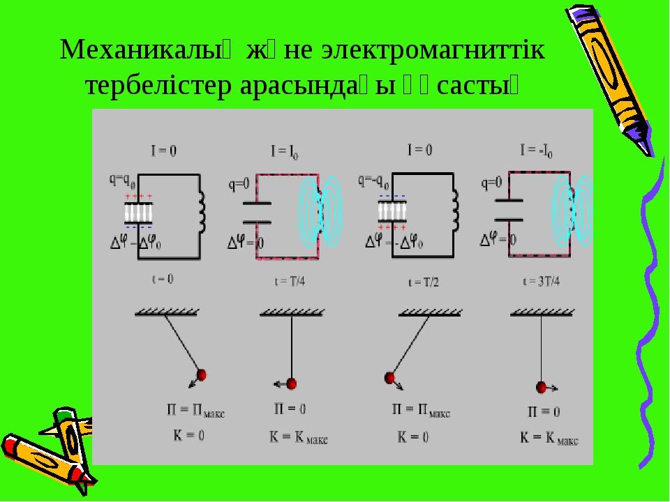 Механикалық және электромагниттік тербелістер арасындағы ұқсастық