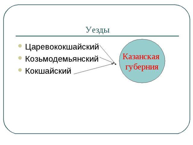 Уезды Царевококшайский Козьмодемьянский Кокшайский Казанская губерния