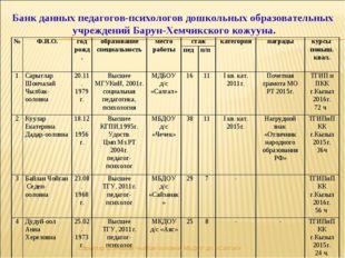 Банк данных педагогов-психологов дошкольных образовательных учреждений Барун-