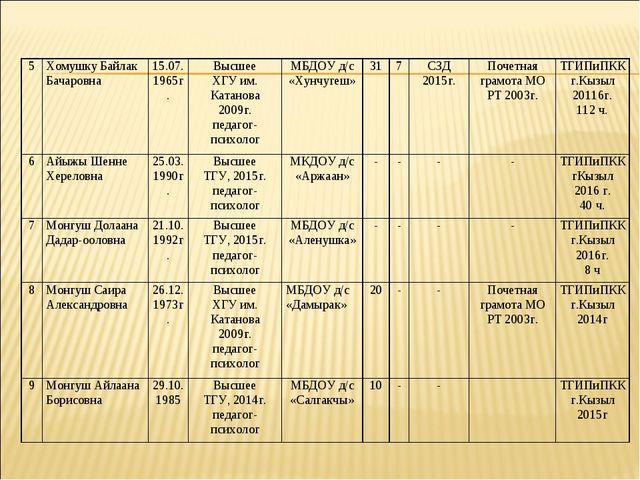 5Хомушку Байлак Бачаровна15.07. 1965г.Высшее ХГУ им. Катанова 2009г. педаг...
