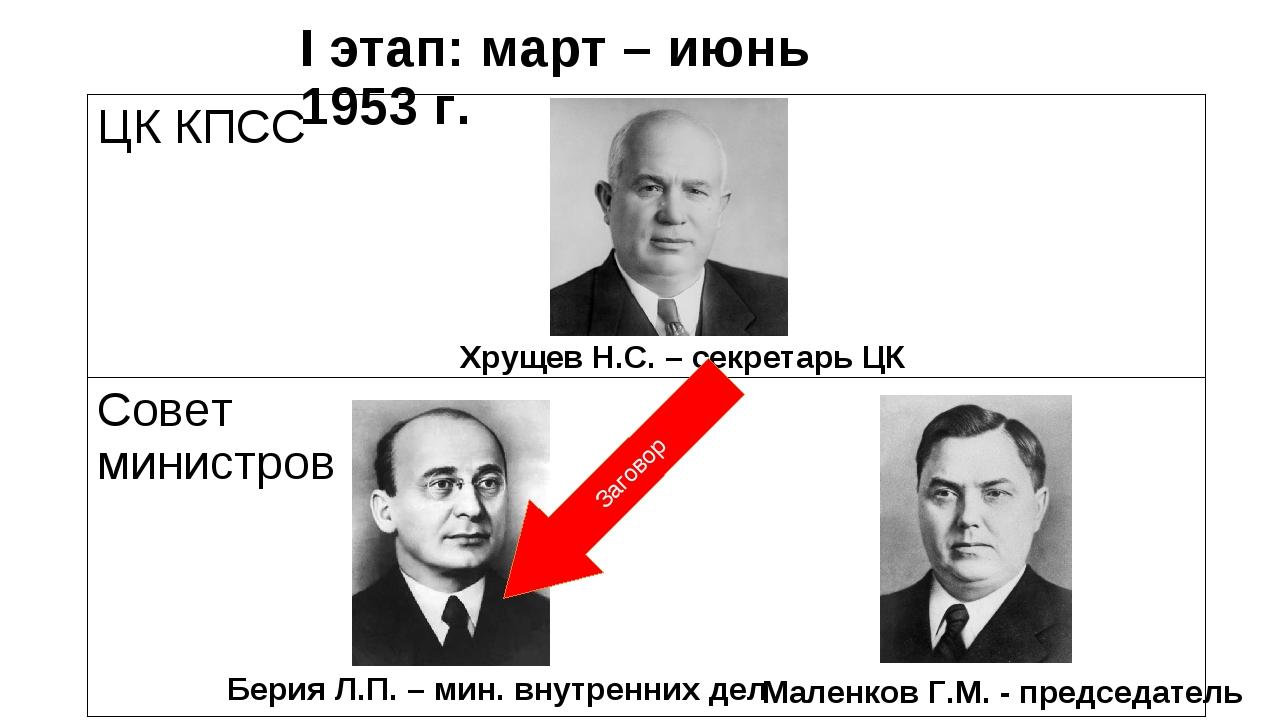 I этап: март – июнь 1953 г. Берия Л.П. – мин. внутренних дел Маленков Г.М. -...