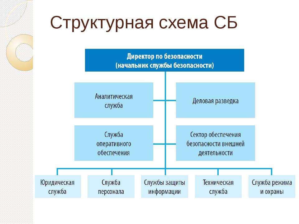 Структурная схема СБ