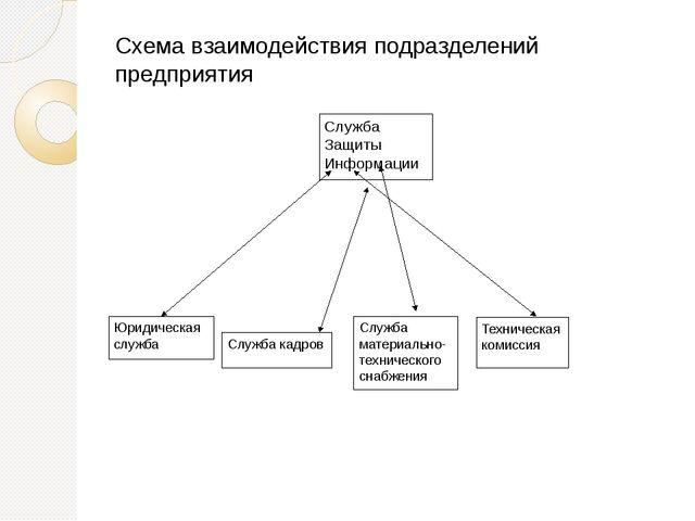 Схема взаимодействия подразделений предприятия Служба Защиты Информации Юриди...