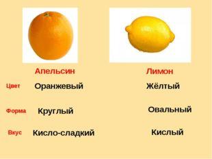 Апельсин Лимон Цвет Оранжевый Жёлтый Форма Круглый Овальный Вкус Кисло-сладки