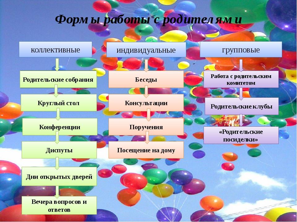 Формы работы с родителями коллективные индивидуальные групповые Круглый стол...