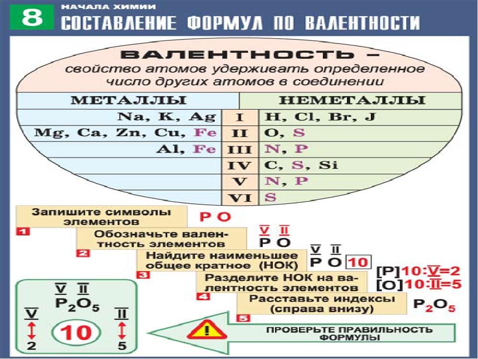 составление формул по валентности началу годов