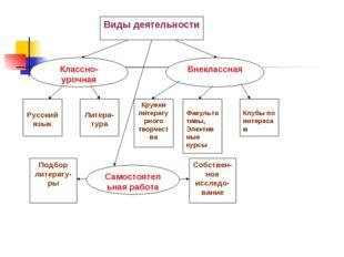Русский язык Литера-тура Кружки литературного творчест ва Факультативы, Элек