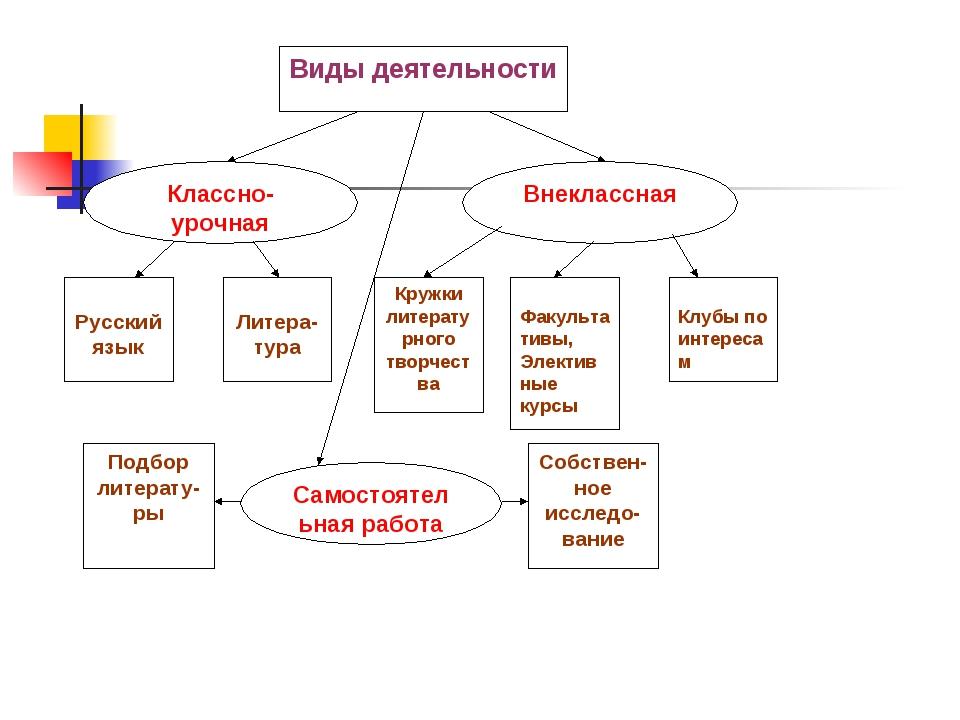 Русский язык Литера-тура Кружки литературного творчест ва Факультативы, Элек...
