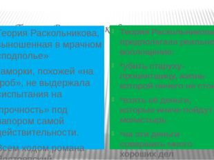 Теория Раскольникова: Теория Раскольникова, выношенная в мрачном «подполье»