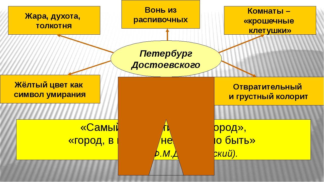 Петербург Достоевского Жара, духота, толкотня Жёлтый цвет как символ умирания...