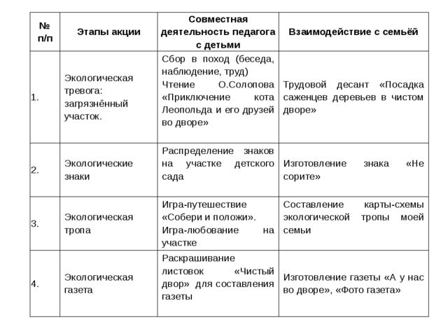 № п/п Этапы акции Совместная деятельность педагога с детьми Взаимодействие с...