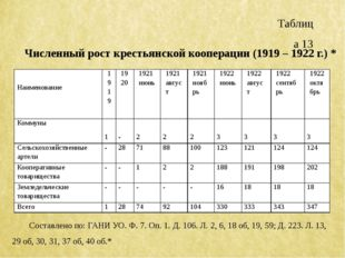 Таблица 13 Численный рост крестьянской кооперации (1919 – 1922 г.) * Составле