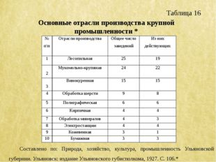 Таблица 16 Основные отрасли производства крупной промышленности * Составлено