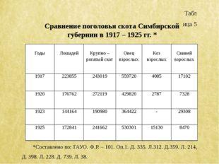 Таблица 5 Сравнение поголовья скота Симбирской губернии в 1917 – 1925 гг. * *