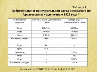 Таблица 11 Добровольная и принудительная сдача продналога по Ардатовскому уез
