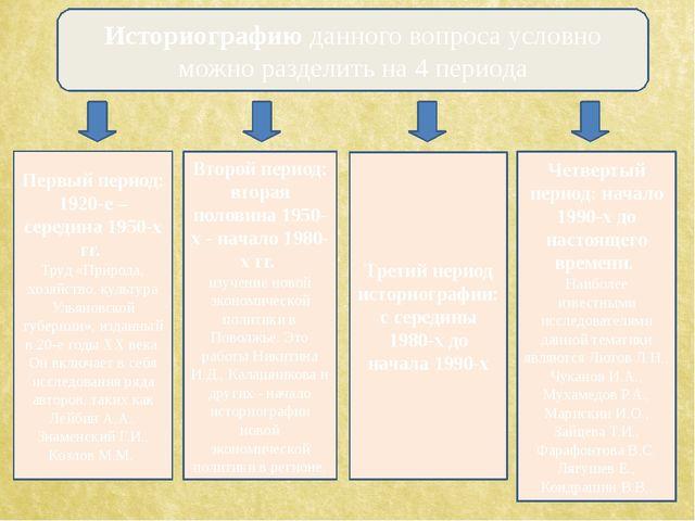 Историографию данного вопроса условно можно разделить на 4 периода Первый пер...
