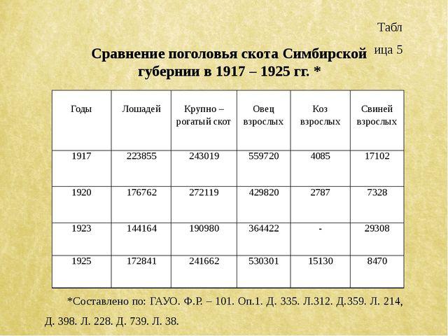 Таблица 5 Сравнение поголовья скота Симбирской губернии в 1917 – 1925 гг. * *...