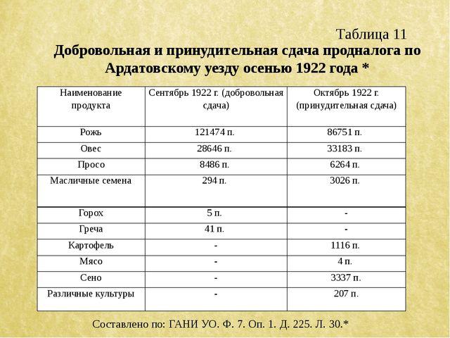 Таблица 11 Добровольная и принудительная сдача продналога по Ардатовскому уез...