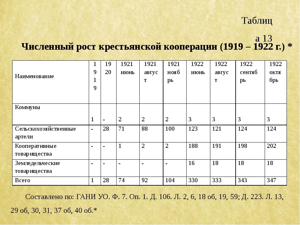 Таблица 13 Численный рост крестьянской кооперации (1919 – 1922 г.) * Составле...