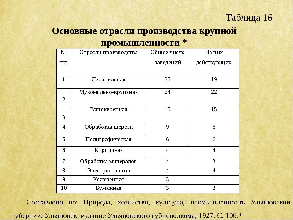 Таблица 16 Основные отрасли производства крупной промышленности * Составлено...