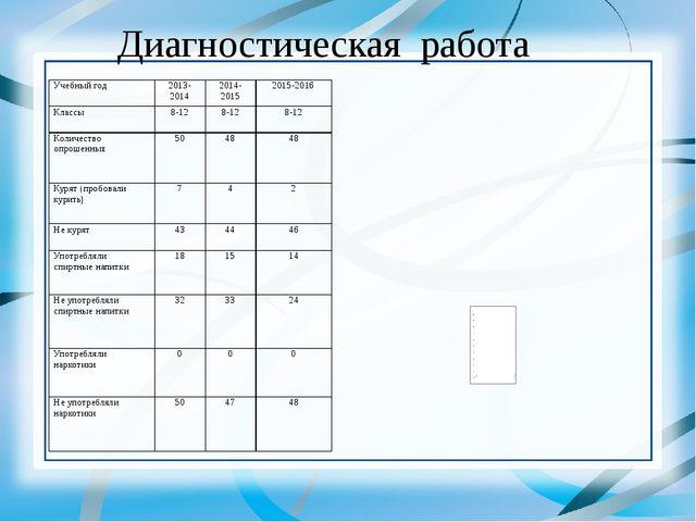 Диагностическая работа Учебный год 2013-2014 2014-2015 2015-2016 Классы 8-12...