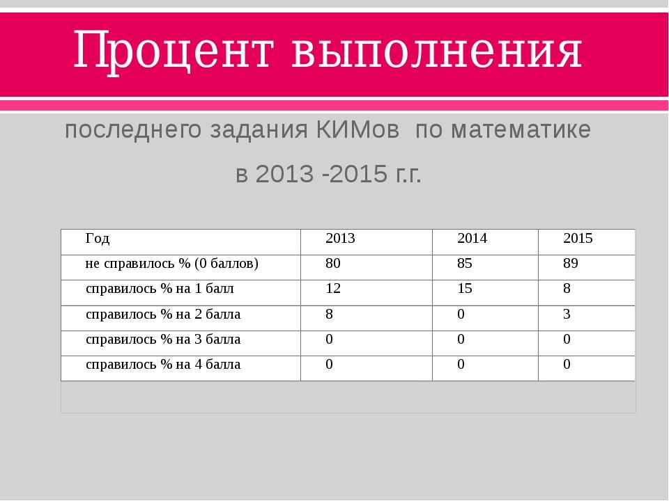 Процент выполнения последнего задания КИМов по математике в 2013 -2015 г.г.
