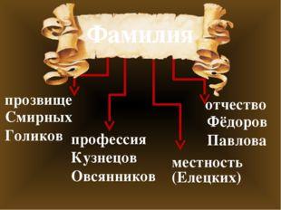 Фамилия прозвище отчество профессия местность Кузнецов Овсянников Фёдоров Пав