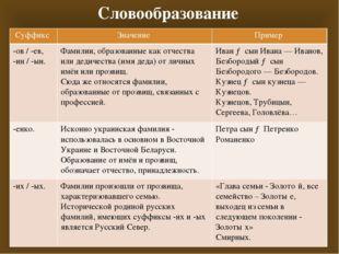 Словообразование Суффикс Значение Пример -ов/ -ев, -ин/ -ын. Фамилии, образов