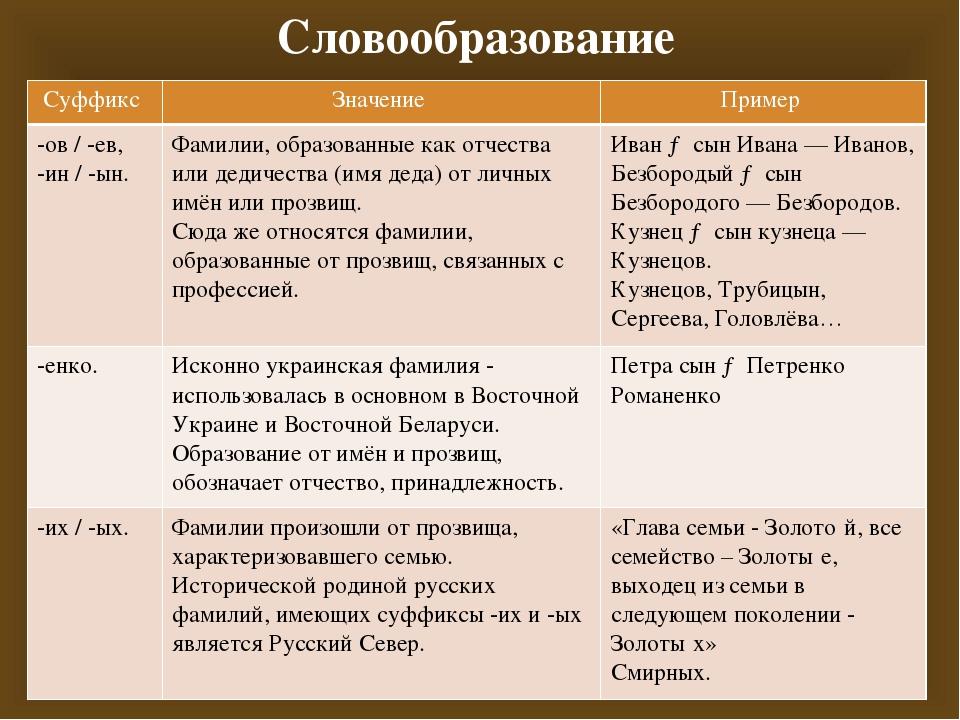Словообразование Суффикс Значение Пример -ов/ -ев, -ин/ -ын. Фамилии, образов...