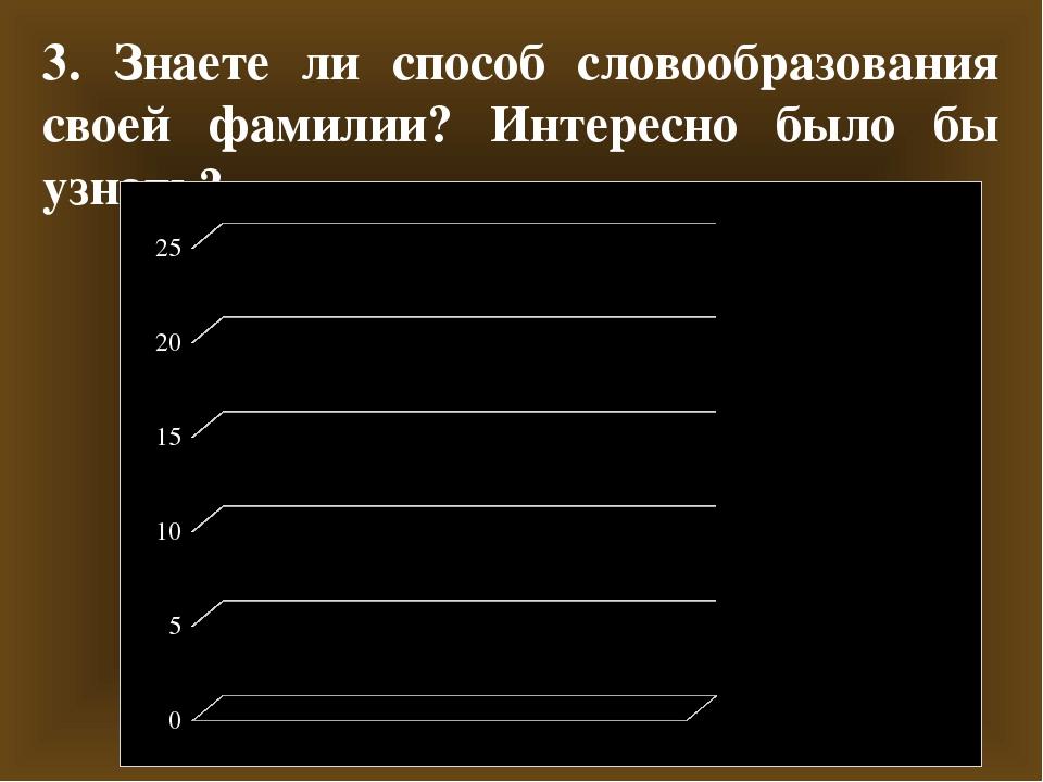 3. Знаете ли способ словообразования своей фамилии? Интересно было бы узнать?