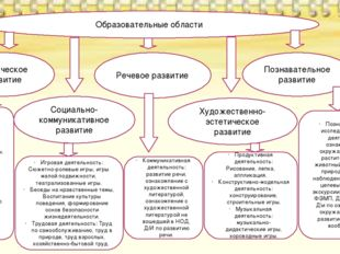 Физическое развитие Речевое развитие Познавательное развитие Социально-коммун