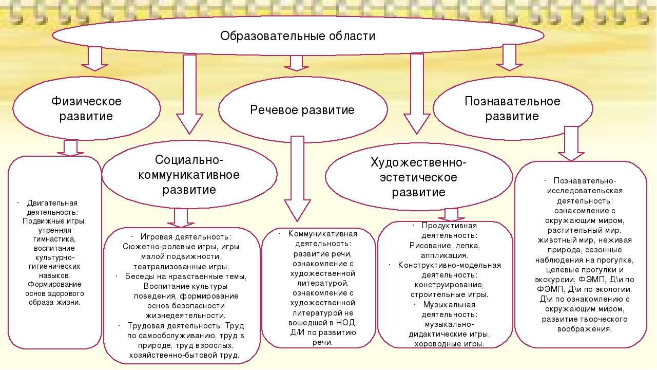 Физическое развитие Речевое развитие Познавательное развитие Социально-коммун...