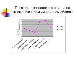 Площадь Красненского района по отношению к другим районам области