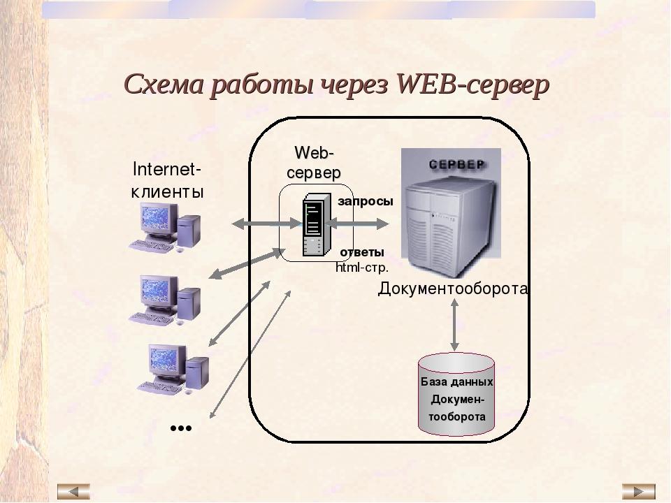 Схема работы через WEB-сервер