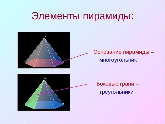 Элементы пирамиды: Основание пирамиды – многоугольник Боковые грани – треугол...