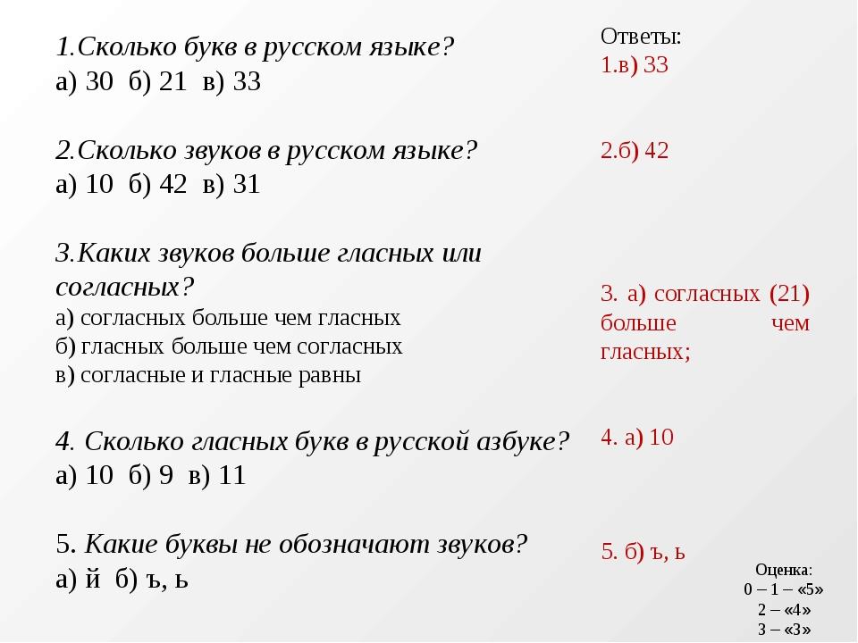 1.Сколько букв в русском языке? а) 30 б) 21 в) 33 2.Сколько звуков в русском...