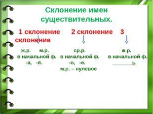 Склонение имен существительных. 1 склонение 2 склонение 3 склонение ж.р. м.р.